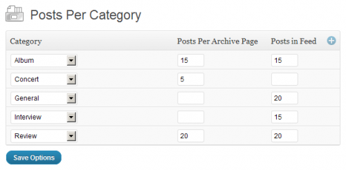 Posts Per Category